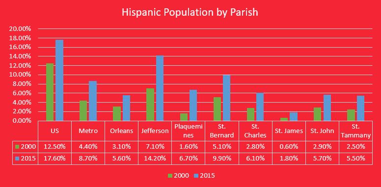 Hispanic-Population-New-Orleans