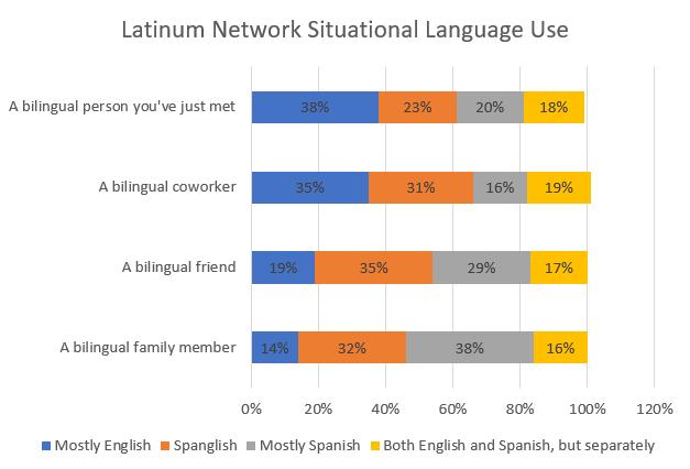 Hispanic-Marketing-Language-Preference