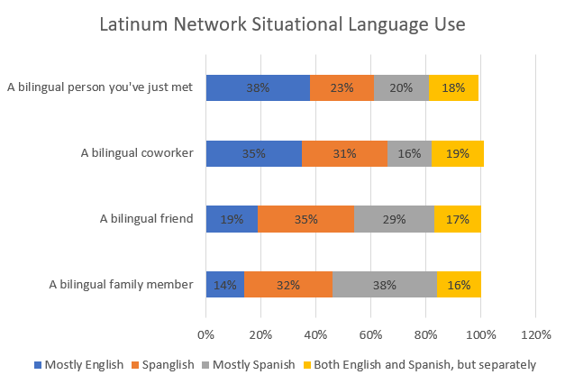 Hispanic-Marketing-Language-Preference